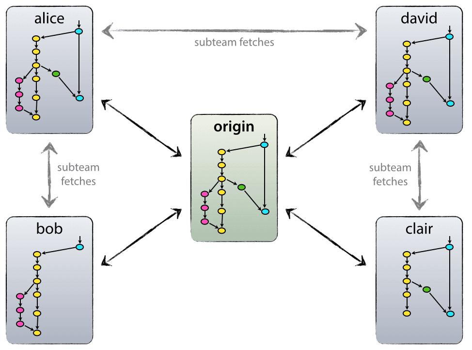 Mô hình Phân nhánh Git của Vincent Driessen post thumbnail image